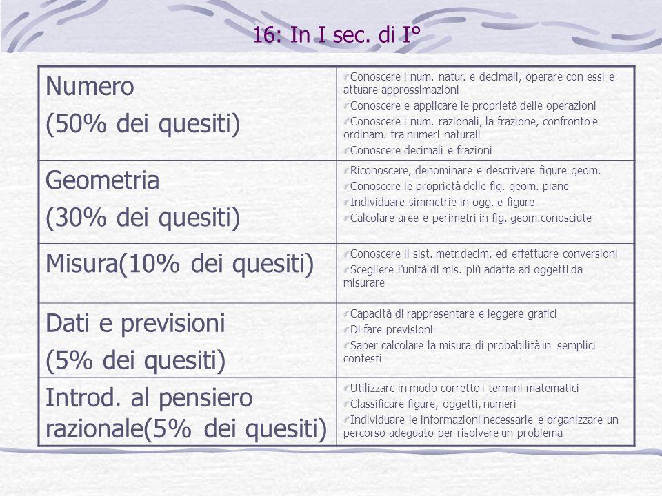 16: In I sec. di I° Numero (50% dei quesiti) Conoscere i num. natur. e decimali, operare con essi e attuare approssimazioni Conoscere e applicare le p