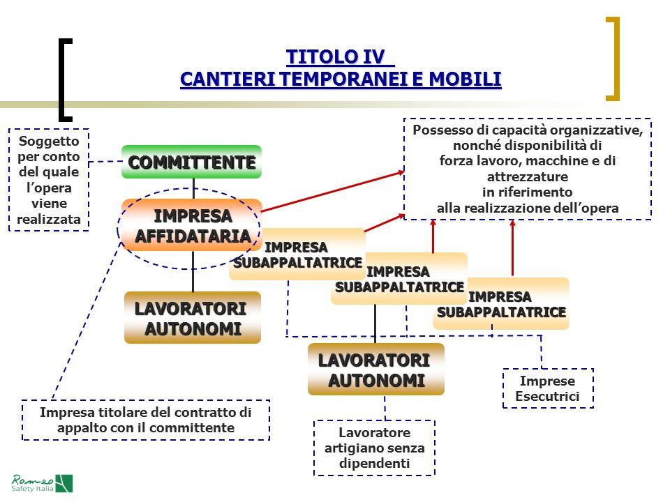 TITOLO IV CANTIERI TEMPORANEI E MOBILI COMMITTENTE LAVORATORIAUTONOMI IMPRESASUBAPPALTATRICE IMPRESASUBAPPALTATRICE IMPRESASUBAPPALTATRICE IMPRESAAFFI