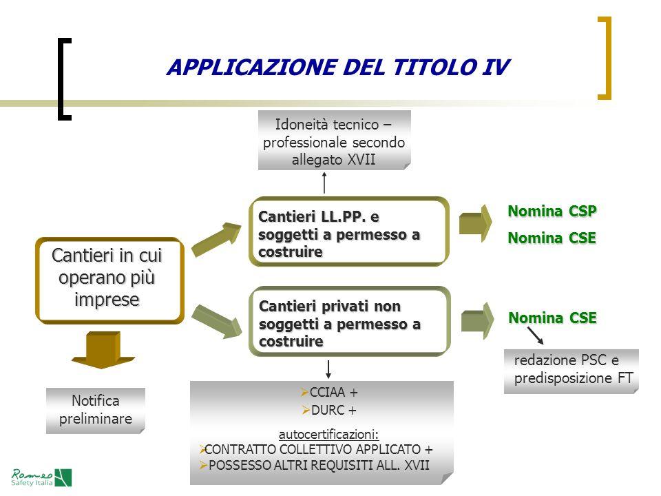 APPLICAZIONE DEL TITOLO IV Cantieri in cui operano più imprese Cantieri LL.PP. e soggetti a permesso a costruire Nomina CSP Nomina CSE Cantieri privat