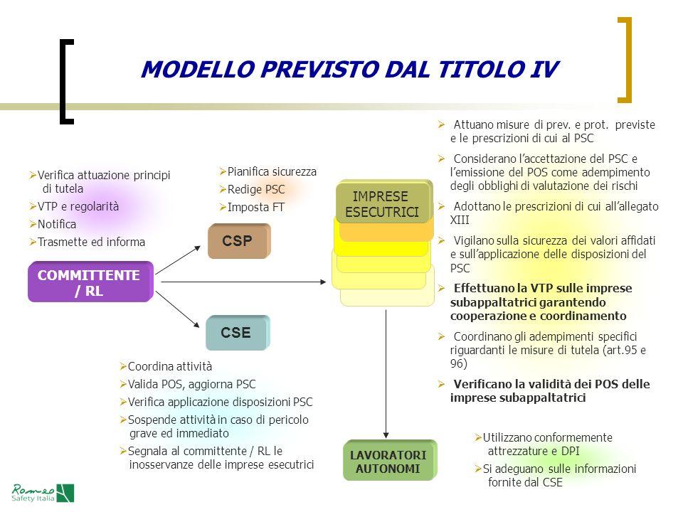 MODELLO PREVISTO DAL TITOLO IV COMMITTENTE / RL Verifica attuazione principi di tutela VTP e regolarità Notifica Trasmette ed informa CSP Pianifica si