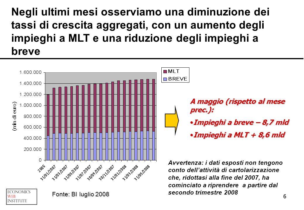 6 Negli ultimi mesi osserviamo una diminuzione dei tassi di crescita aggregati, con un aumento degli impieghi a MLT e una riduzione degli impieghi a b