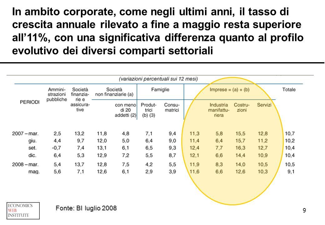 20 UTILE NETTO INTEREST RATE SWAP: 10.000 euro MANTENIMENTO RELAZIONE NEL MLT CANALIZZAZIONE INCASSI: transazionale (cash management) margine di interesse (giacenze) OPPORTUNITA DI CROSS SELLING STAKEHOLDERS OPPORTUNITA DI ATTIVITA DI RISTRUTTURAZIONE COPERTURA IRS Il finanziamento a MLT in ambito corporate: quale redditività .