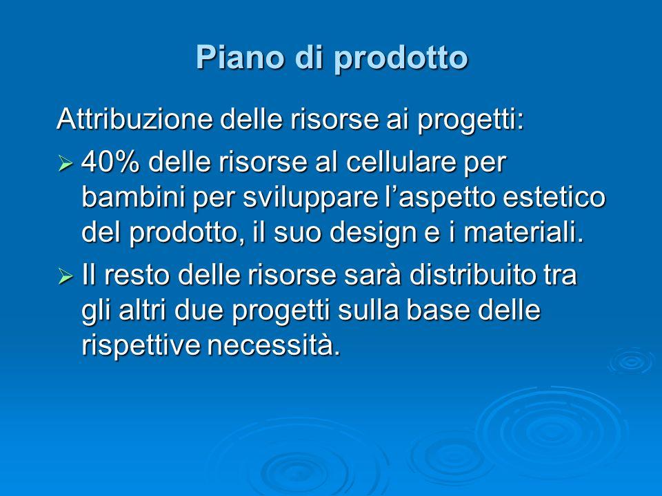 Piano di prodotto Attribuzione delle risorse ai progetti: 40% delle risorse al cellulare per bambini per sviluppare laspetto estetico del prodotto, il