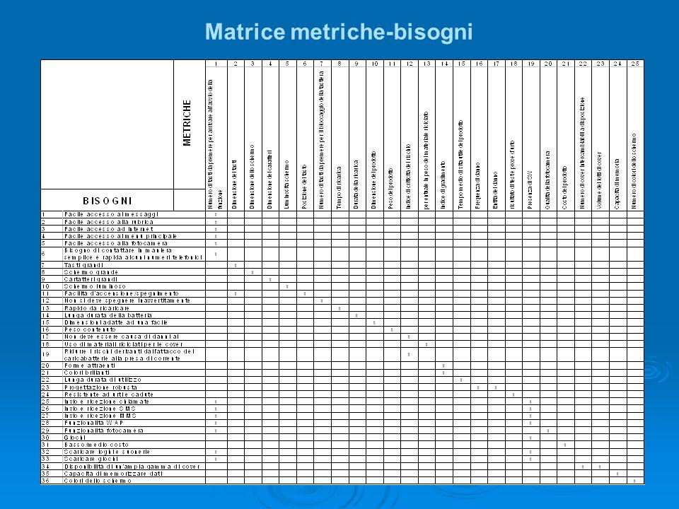 Matrice metriche-bisogni