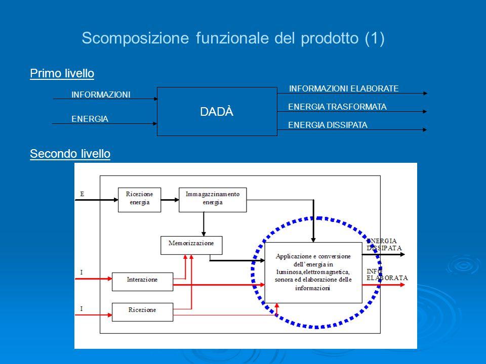 Scomposizione funzionale del prodotto (1) DADÀ INFORMAZIONI ENERGIA INFORMAZIONI ELABORATE ENERGIA TRASFORMATA ENERGIA DISSIPATA Primo livello Secondo