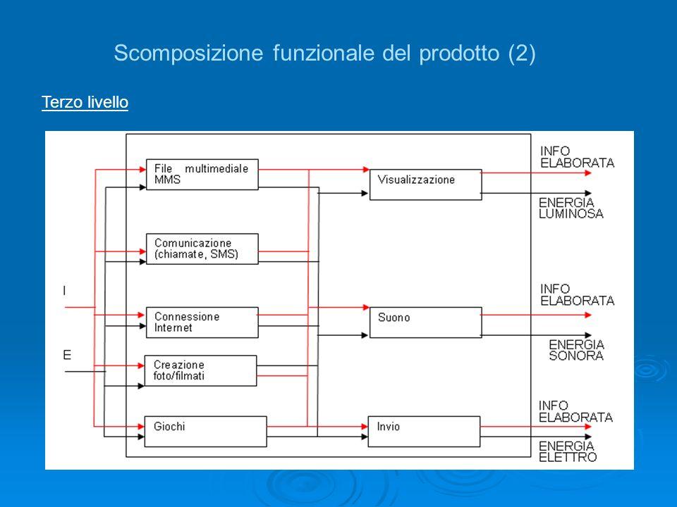 Scomposizione funzionale del prodotto (2) Terzo livello