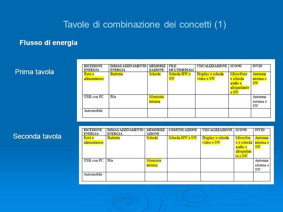 Tavole di combinazione dei concetti (1) Flusso di energia Prima tavola Seconda tavola