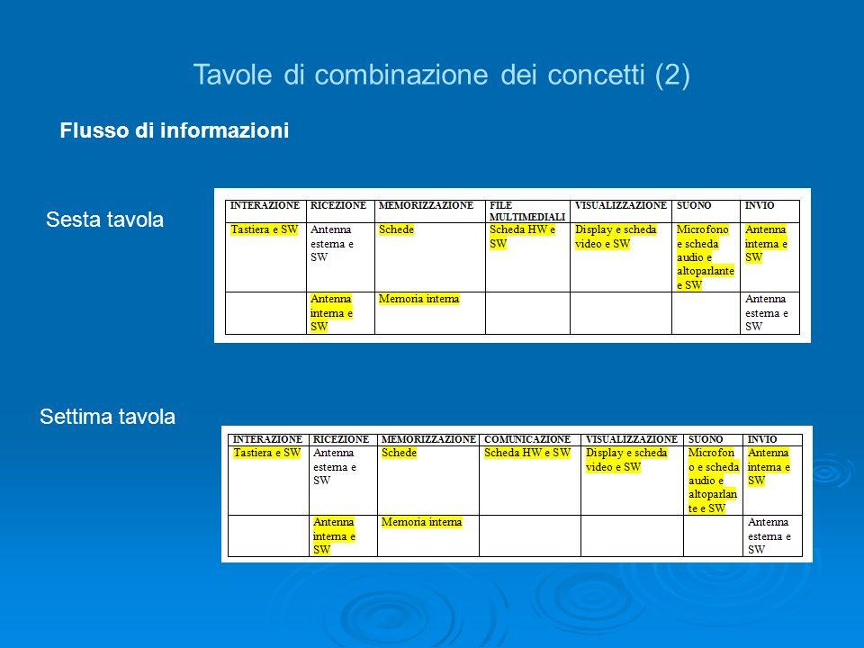 Tavole di combinazione dei concetti (2) Flusso di informazioni Sesta tavola Settima tavola