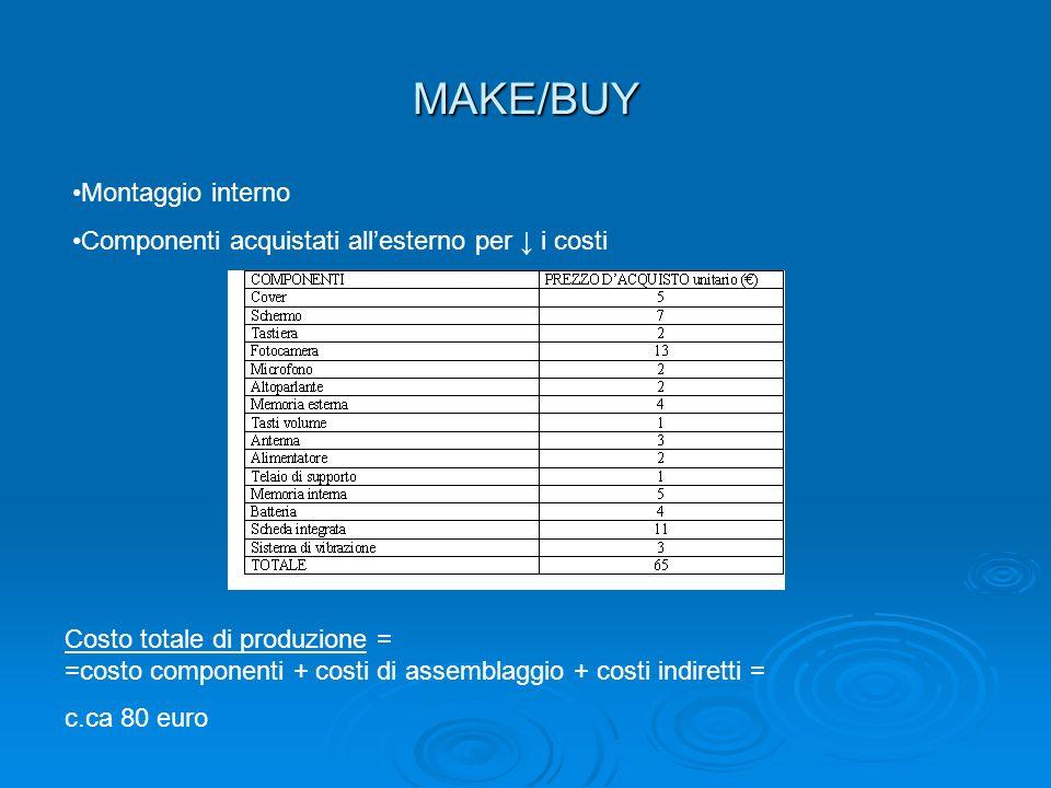 MAKE/BUY Montaggio interno Componenti acquistati allesterno per i costi Costo totale di produzione = =costo componenti + costi di assemblaggio + costi