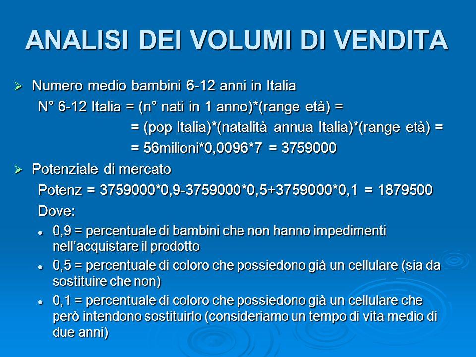 ANALISI DEI VOLUMI DI VENDITA Numero medio bambini 6-12 anni in Italia Numero medio bambini 6-12 anni in Italia N° 6-12 Italia = (n° nati in 1 anno)*(