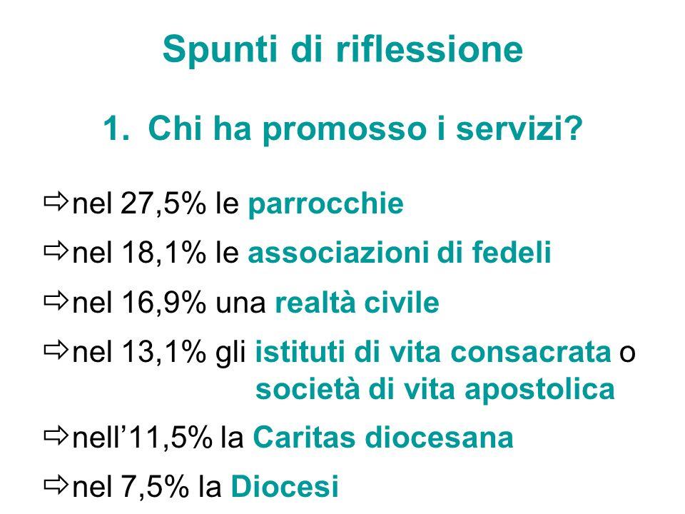 Spunti di riflessione 1.Chi ha promosso i servizi? nel 27,5% le parrocchie nel 18,1% le associazioni di fedeli nel 16,9% una realtà civile nel 13,1% g