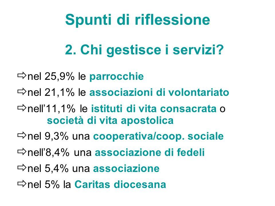 Spunti di riflessione 2. Chi gestisce i servizi? nel 25,9% le parrocchie nel 21,1% le associazioni di volontariato nell11,1% le istituti di vita consa
