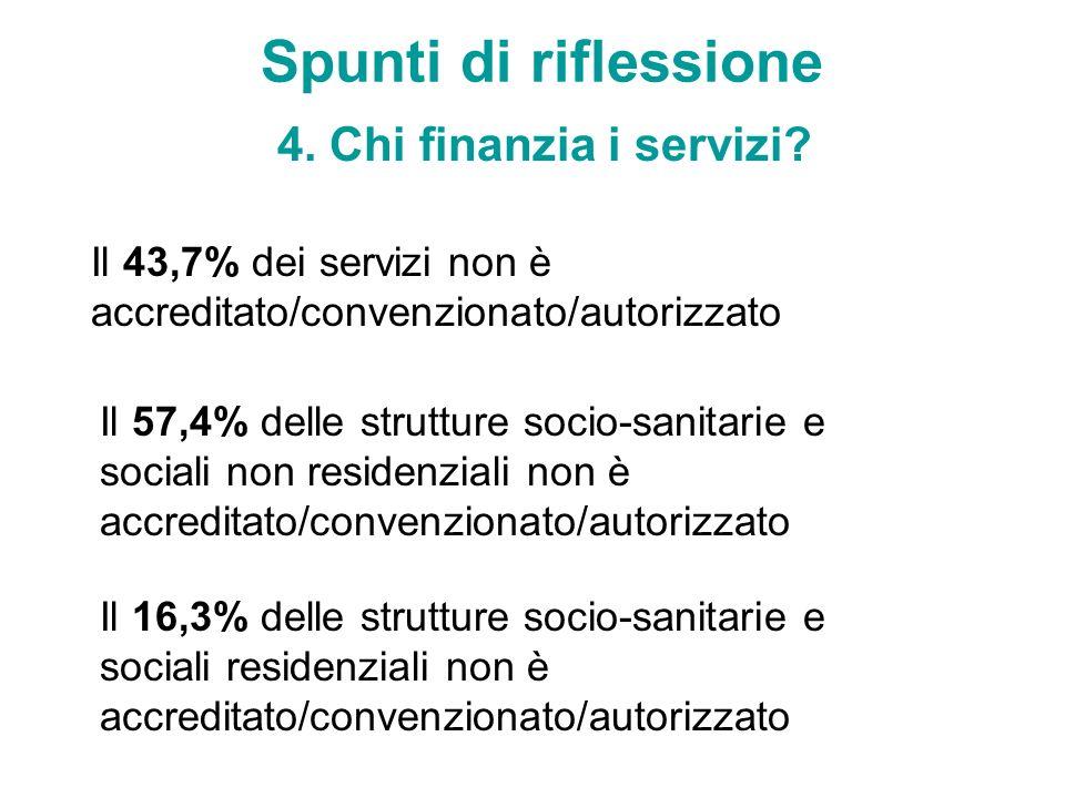 Spunti di riflessione 4. Chi finanzia i servizi? Il 43,7% dei servizi non è accreditato/convenzionato/autorizzato Il 57,4% delle strutture socio-sanit