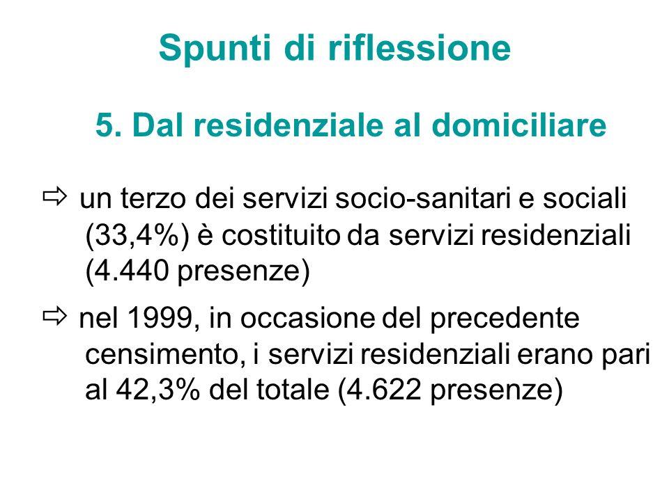 Spunti di riflessione 5. Dal residenziale al domiciliare un terzo dei servizi socio-sanitari e sociali (33,4%) è costituito da servizi residenziali (4