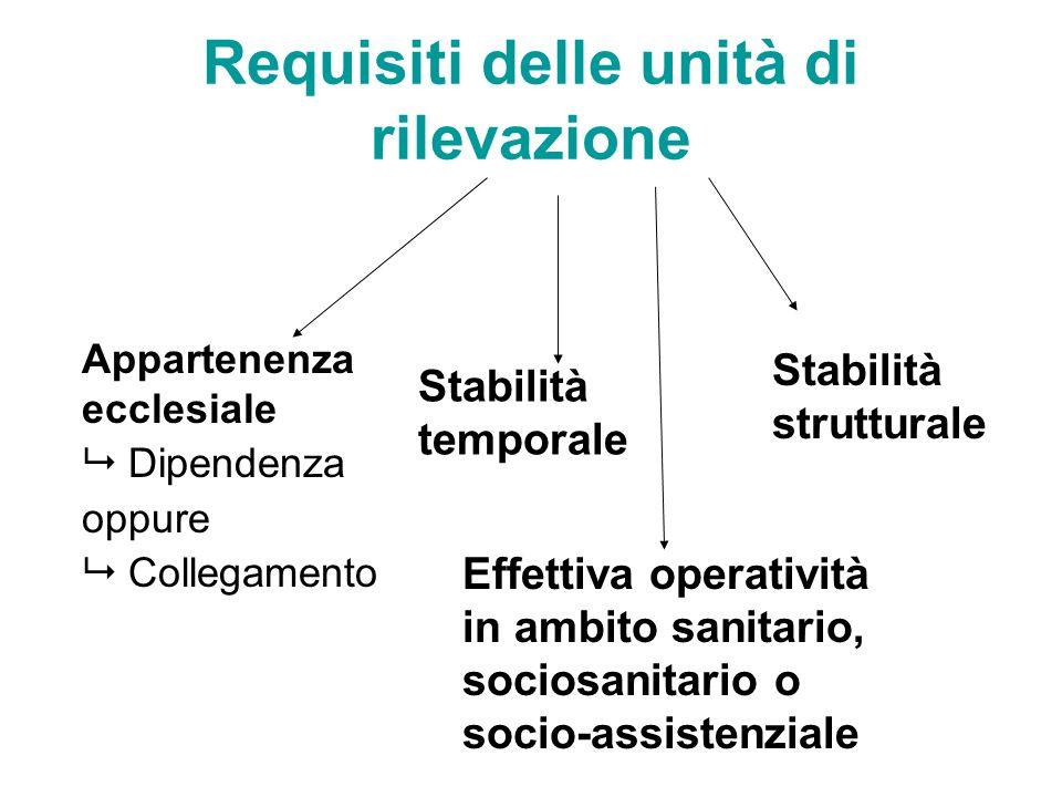 Requisiti delle unità di rilevazione Appartenenza ecclesiale Dipendenza oppure Collegamento Stabilità temporale Stabilità strutturale Effettiva operat