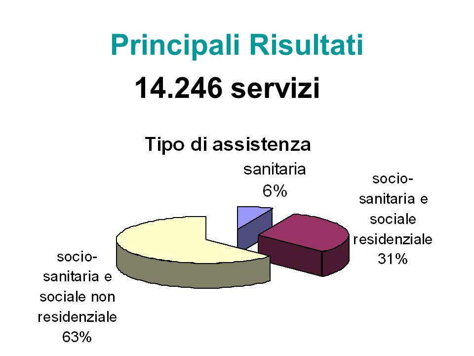 Principali Risultati 14.246 servizi