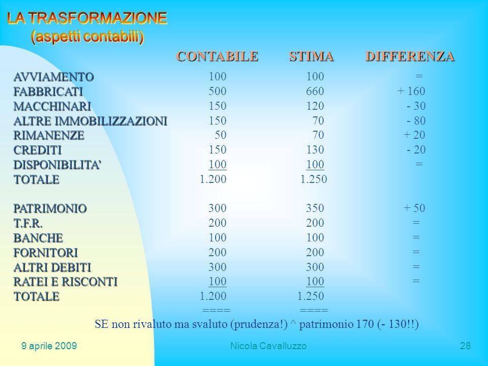 9 aprile 2009Nicola Cavalluzzo28 AVVIAMENTO AVVIAMENTO100100 = FABBRICATI FABBRICATI500660 + 160 MACCHINARI MACCHINARI150120 - 30 ALTRE IMMOBILIZZAZIO