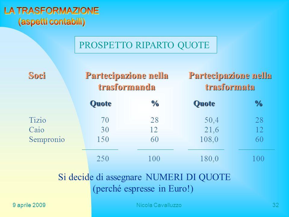 9 aprile 2009Nicola Cavalluzzo32 PROSPETTO RIPARTO QUOTE Soci Partecipazione nella trasformanda trasformata Quote%Quote% Tizio 70 28 50,4 28 Caio 30 1
