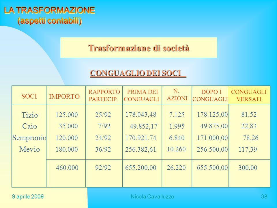 9 aprile 2009Nicola Cavalluzzo38 Trasformazione di società CONGUAGLIO DEI SOCI SOCI IMPORTO RAPPORTO PARTECIP. PRIMA DEI CONGUAGLI DOPO I CONGUAGLI VE