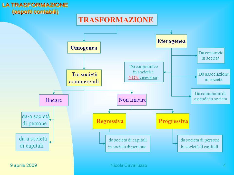 9 aprile 2009Nicola Cavalluzzo35 Trasformazione di società ESEMPIO VERSAMENTO CONGUAGLIO SNC Tizio 125.000 Caio 35.000 Sempronio120.000 Mevio180.000 Totale460.000 ====== Perizia: 655.200 n.