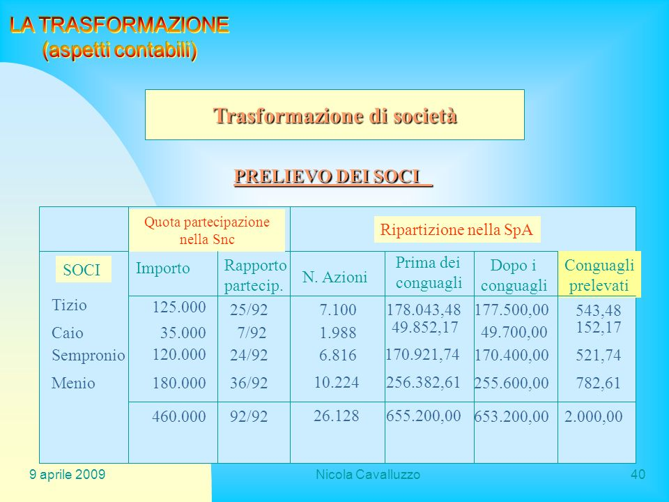 9 aprile 2009Nicola Cavalluzzo40 Trasformazione di società PRELIEVO DEI SOCI Quota partecipazione nella Snc SOCI Ripartizione nella SpA Importo Rappor