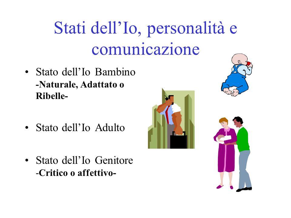 Stati dellIo, personalità e comunicazione Stato dellIo Bambino -Naturale, Adattato o Ribelle- Stato dellIo Adulto Stato dellIo Genitore -Critico o aff