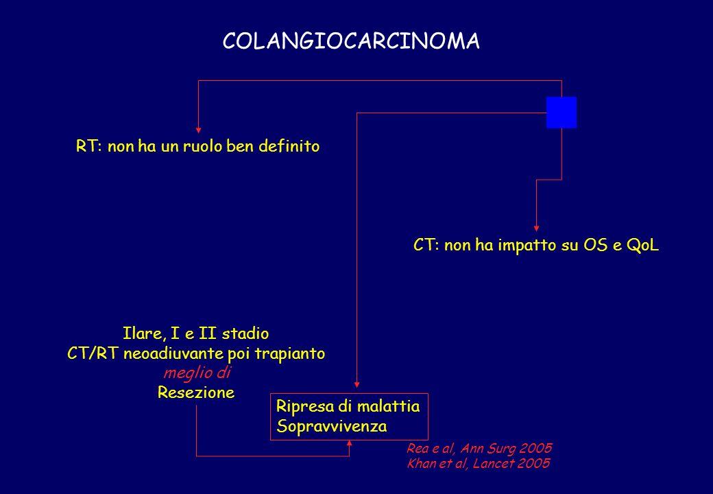 COLANGIOCARCINOMA RT: non ha un ruolo ben definito CT: non ha impatto su OS e QoL Ilare, I e II stadio CT/RT neoadiuvante poi trapianto meglio di Rese