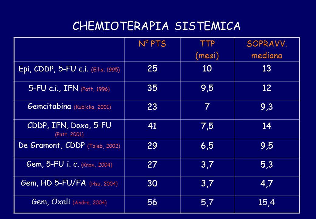 CHEMIOTERAPIA SISTEMICA N° PTSTTP (mesi) SOPRAVV. mediana Epi, CDDP, 5-FU c.i. (Ellis, 1995) 251013 5-FU c.i., IFN (Patt, 1996) 359,512 Gemcitabina (K