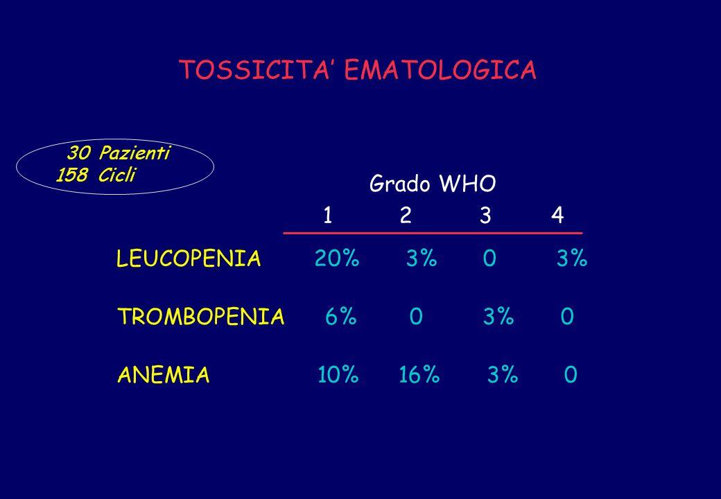 LEUCOPENIA 20% 3% 0 3% TROMBOPENIA 6% 0 3% 0 ANEMIA 10% 16% 3% 0 Grado WHO 1 2 3 4 30 Pazienti 158 Cicli TOSSICITA EMATOLOGICA
