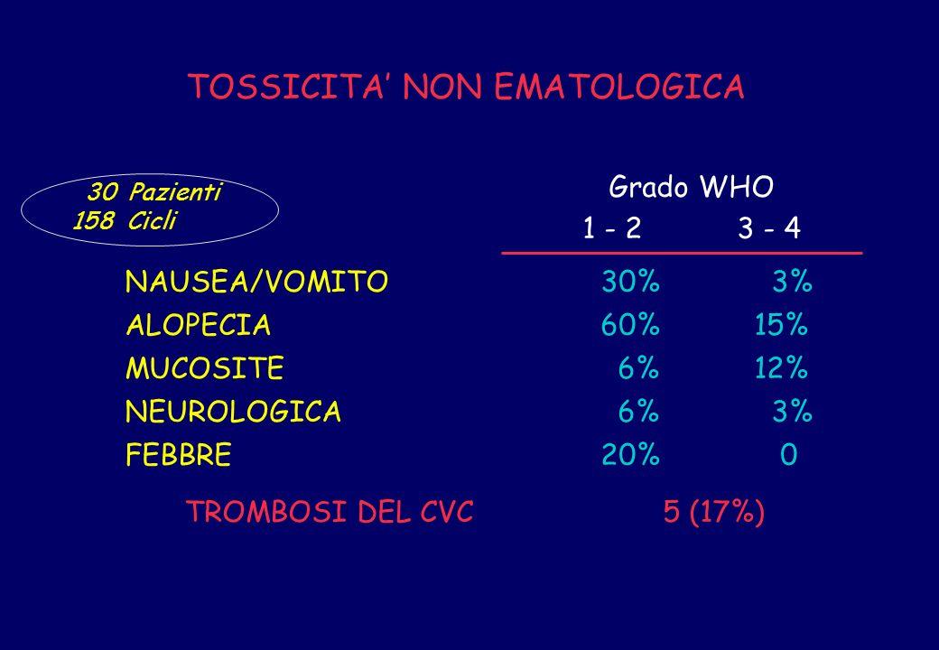 TOSSICITA NON EMATOLOGICA NAUSEA/VOMITO 30% 3% ALOPECIA 60% 15% MUCOSITE 6% 12% NEUROLOGICA 6% 3% FEBBRE 20% 0 TROMBOSI DEL CVC 5 (17%) Grado WHO 1 -