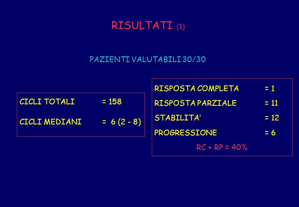 CICLI TOTALI= 158 CICLI MEDIANI= 6 (2 - 8) RISPOSTA COMPLETA= 1 RISPOSTA PARZIALE= 11 STABILITA= 12 PROGRESSIONE= 6 RC + RP = 40% RISULTATI (1) PAZIEN