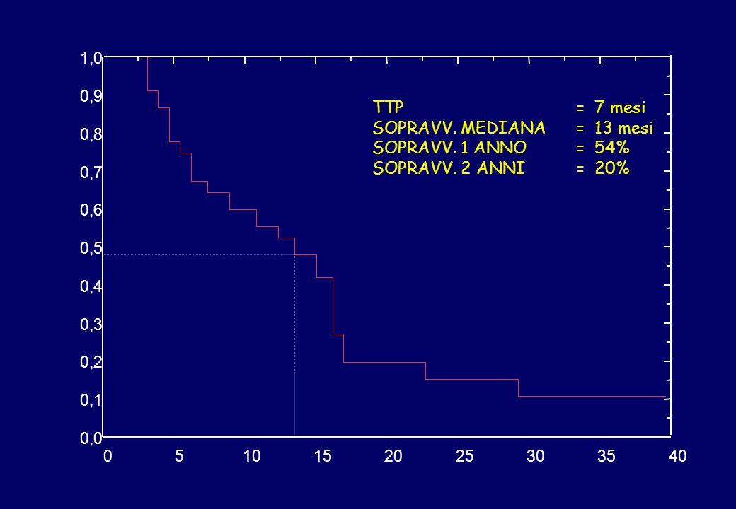 0510152025303540 0,0 0,1 0,2 0,3 0,4 0,5 0,6 0,7 0,8 0,9 1,0 TTP= 7 mesi SOPRAVV. MEDIANA= 13 mesi SOPRAVV. 1 ANNO= 54% SOPRAVV. 2 ANNI= 20%