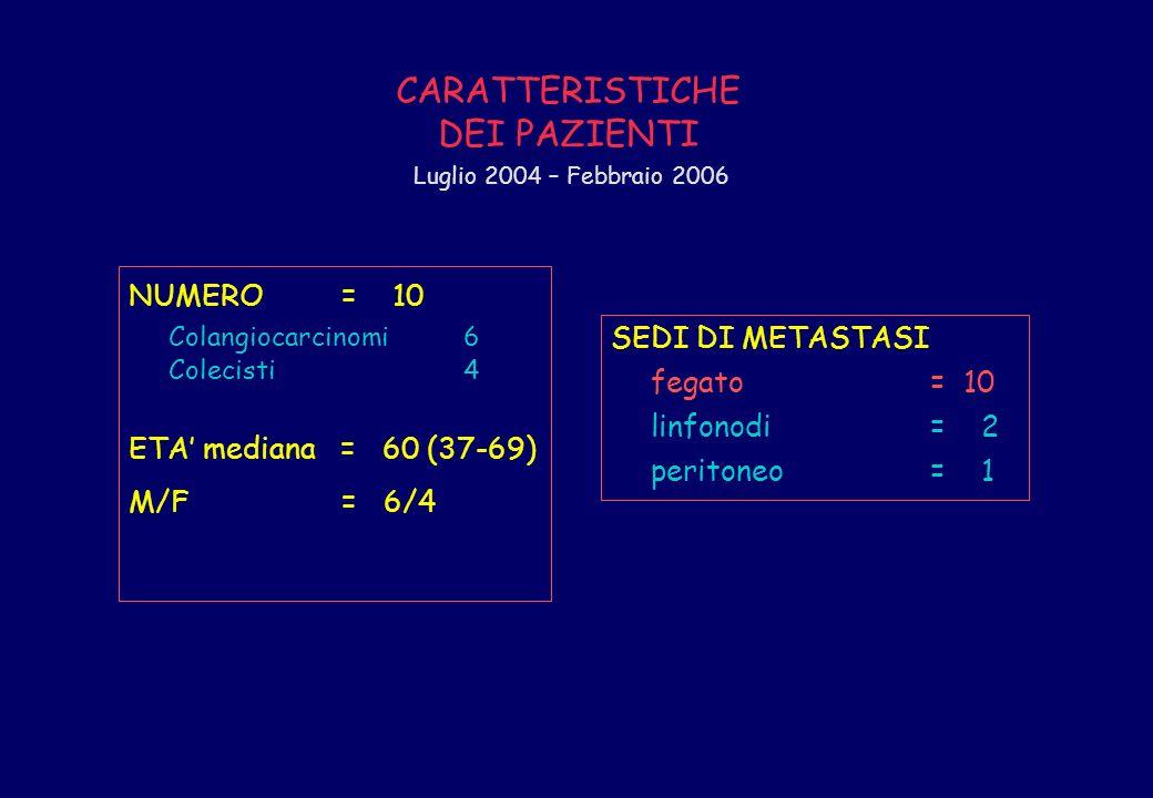 NUMERO= 10 Colangiocarcinomi 6 Colecisti 4 ETA mediana = 60 (37-69) M/F= 6/4 SEDI DI METASTASI fegato = 10 linfonodi= 2 peritoneo= 1 Luglio 2004 – Feb