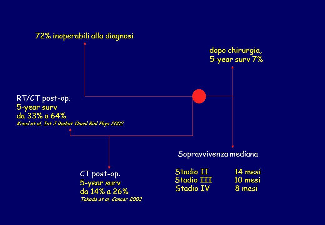 72% inoperabili alla diagnosi dopo chirurgia, 5-year surv 7% Sopravvivenza mediana Stadio II14 mesi Stadio III10 mesi Stadio IV8 mesi RT/CT post-op. 5