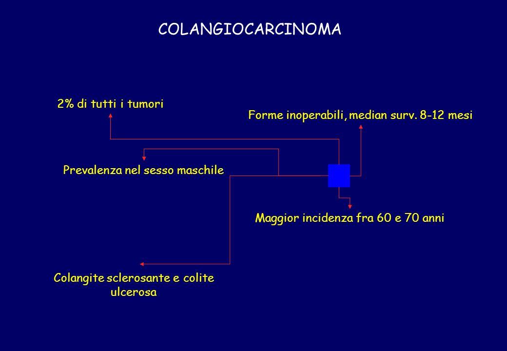 COLANGIOCARCINOMA 2% di tutti i tumori Prevalenza nel sesso maschile Colangite sclerosante e colite ulcerosa Maggior incidenza fra 60 e 70 anni Forme