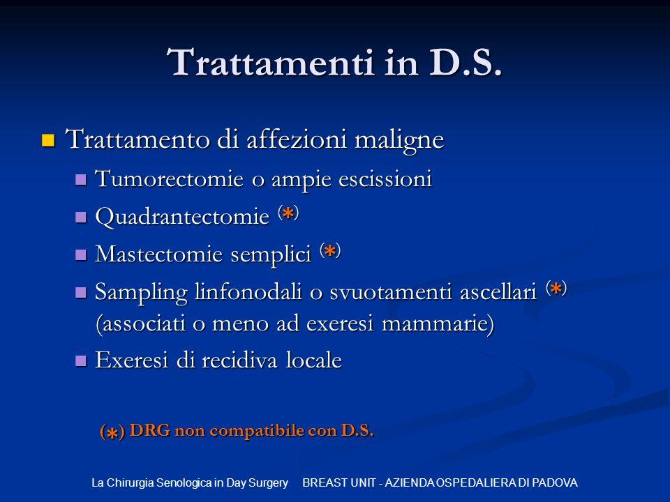 La Chirurgia Senologica in Day Surgery BREAST UNIT - AZIENDA OSPEDALIERA DI PADOVA Trattamenti in D.S. Trattamento di affezioni maligne Trattamento di