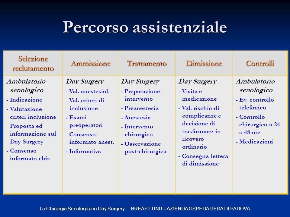 La Chirurgia Senologica in Day Surgery BREAST UNIT - AZIENDA OSPEDALIERA DI PADOVA Percorso assistenziale Selezione reclutamento AmmissioneTrattamento