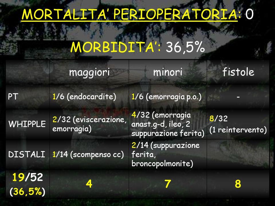 DURATA INTERVENTO (VALORE MEDIANO) PANCREASECTOMIA DISTALE 3 h 10 WHIPPLE3 h 40 PANCREASECTOMIA TOTALE 4 h 20