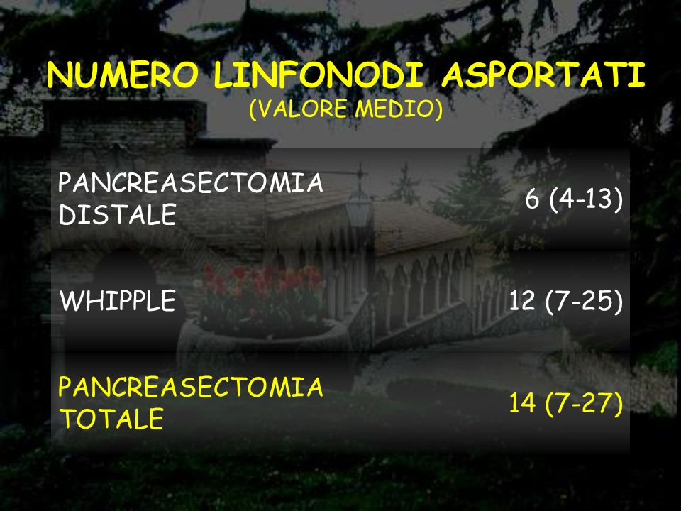 NUMERO LINFONODI ASPORTATI (VALORE MEDIO) PANCREASECTOMIA DISTALE 6 (4-13) WHIPPLE12 (7-25) PANCREASECTOMIA TOTALE 14 (7-27)