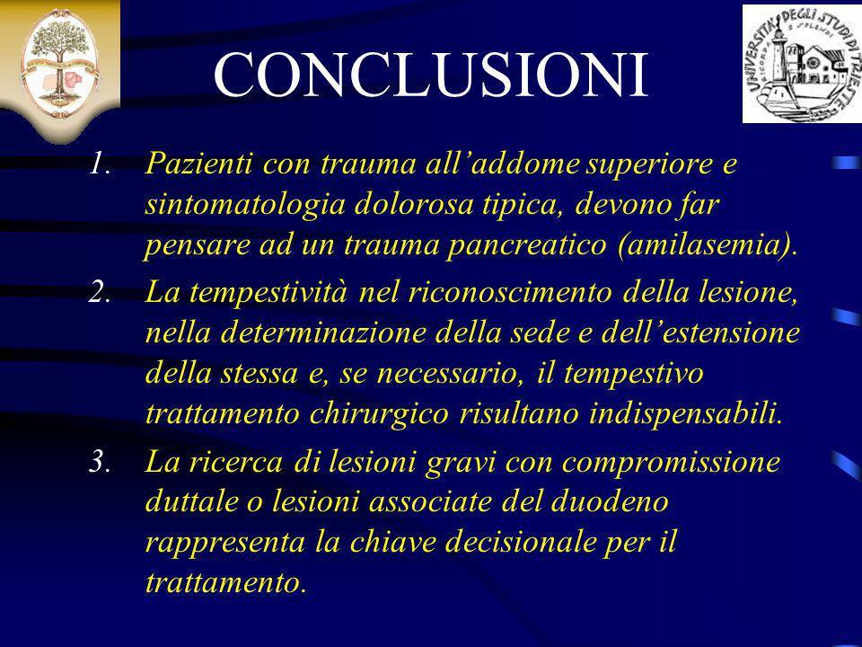 CONCLUSIONI 1.Pazienti con trauma alladdome superiore e sintomatologia dolorosa tipica, devono far pensare ad un trauma pancreatico (amilasemia). 2.La