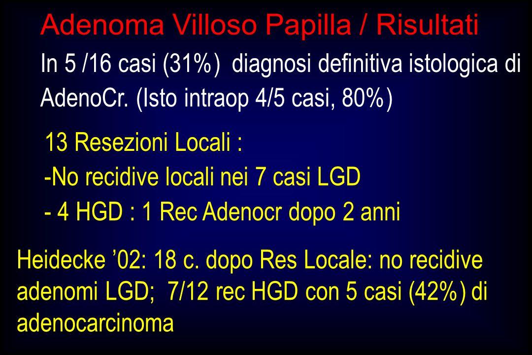 Adenoma Villoso Papilla / Risultati In 5 /16 casi (31%) diagnosi definitiva istologica di AdenoCr. (Isto intraop 4/5 casi, 80%) Heidecke 02: 18 c. dop