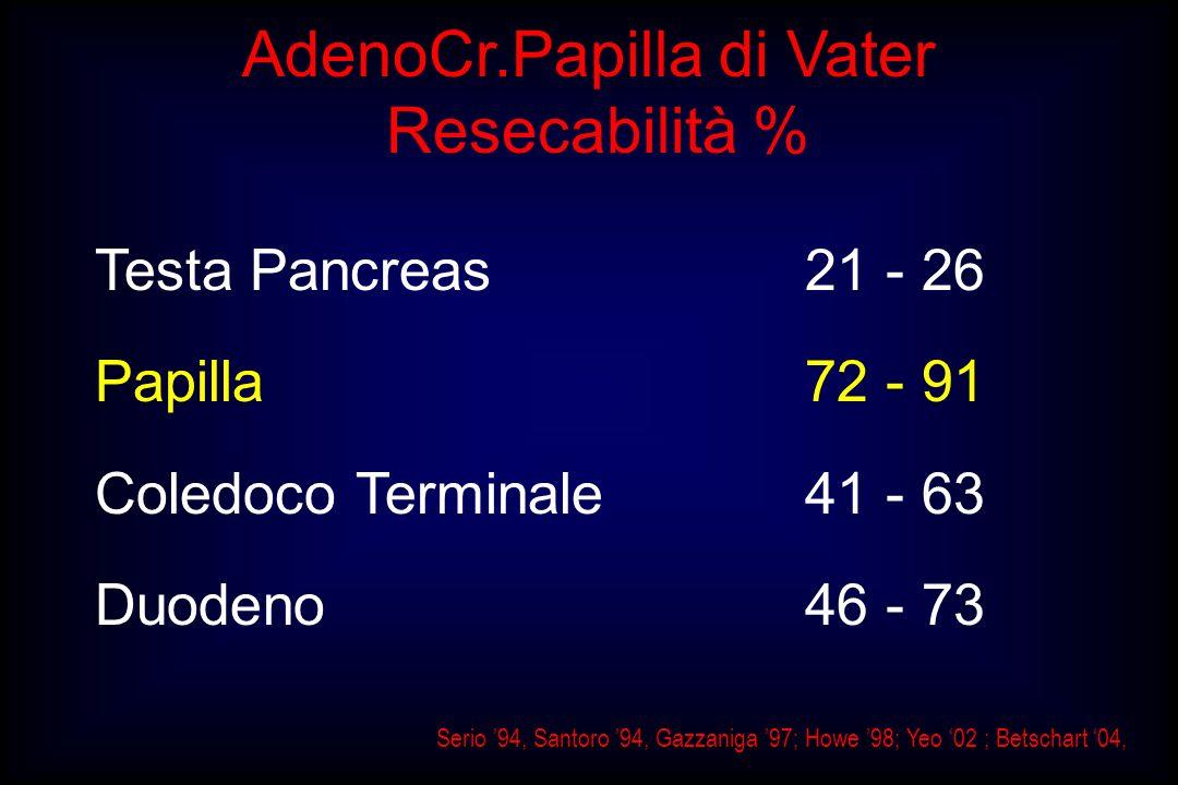 AdenoCr.Papilla di Vater Resecabilità % Testa Pancreas 21 - 26 Papilla72 - 91 Coledoco Terminale 41 - 63 Duodeno 46 - 73 Serio 94, Santoro 94, Gazzani