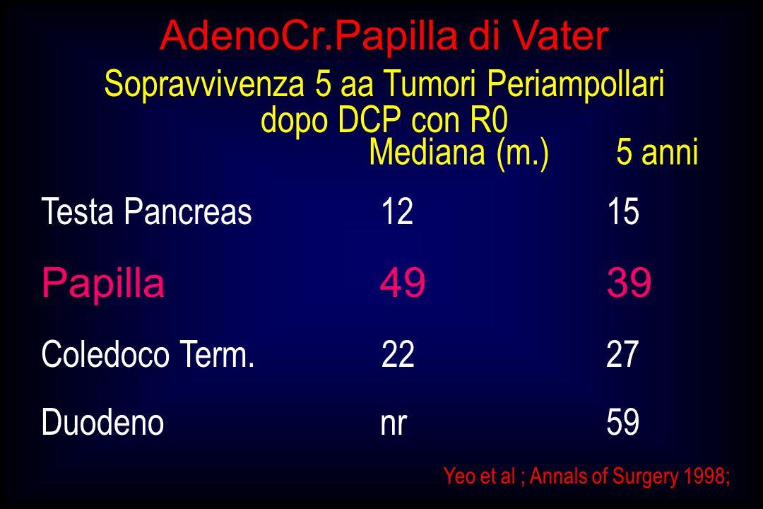 AdenoCr.Papilla di Vater Sopravvivenza 5 aa Tumori Periampollari dopo DCP con R0 Testa Pancreas 1215 Papilla4939 Coledoco Term. 22 27 Duodeno nr 59 Me
