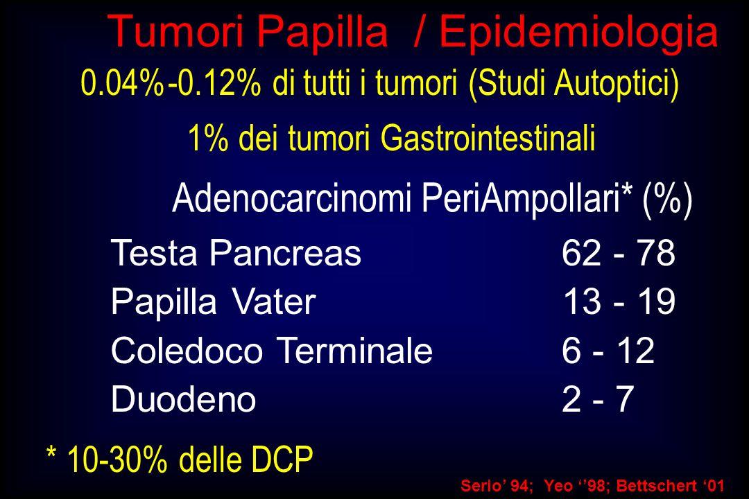 Tumori Papilla / Epidemiologia 0.04%-0.12% di tutti i tumori (Studi Autoptici) Serio 94; Yeo 98; Bettschert 01 1% dei tumori Gastrointestinali Testa P