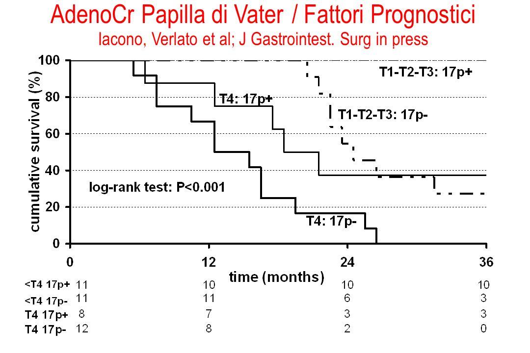 AdenoCr Papilla di Vater / Fattori Prognostici Iacono, Verlato et al; J Gastrointest. Surg in press
