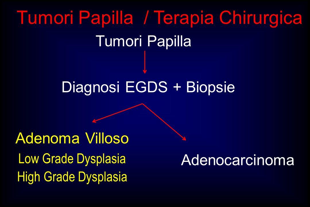 Adenoma Villoso Papilla / Conclusioni -In 1/3 dei casi diagnosi finale di Adenok e Istologia Intraop: errata nel 15 - 20% dei casi -Resezione locale indicata: 1.Adenomi villosi LGD confermati istologia definitiva 2.