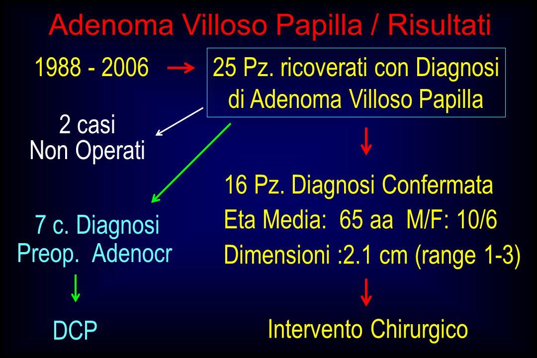 2 casi Non Operati 25 Pz. ricoverati con Diagnosi di Adenoma Villoso Papilla 7 c. Diagnosi Preop. Adenocr 16 Pz. Diagnosi Confermata Eta Media: 65 aa