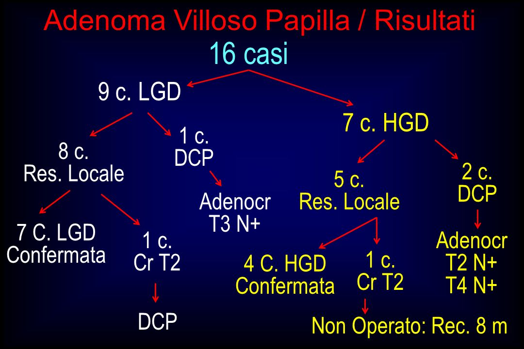 Adenoma Villoso Papilla / Risultati 16 casi 9 c. LGD 7 c. HGD 8 c. Res. Locale 1 c. DCP Adenocr T3 N+ 1 c. Cr T2 7 C. LGD Confermata DCP 5 c. Res. Loc