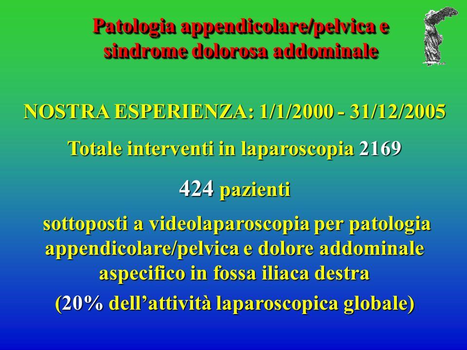 Patologia appendicolare/pelvica e sindrome dolorosa addominale Patologia appendicolare/pelvica e sindrome dolorosa addominale NOSTRA ESPERIENZA: 1/1/2