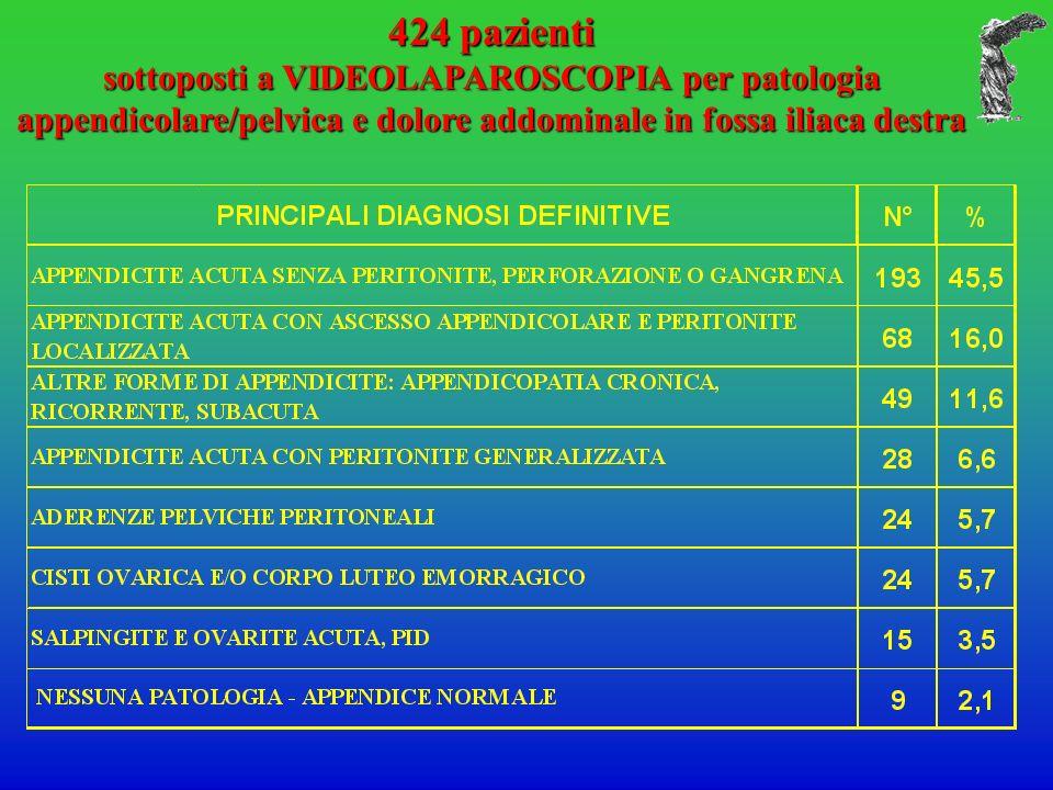 424 pazienti sottoposti a VIDEOLAPAROSCOPIA per patologia appendicolare/pelvica e dolore addominale in fossa iliaca destra